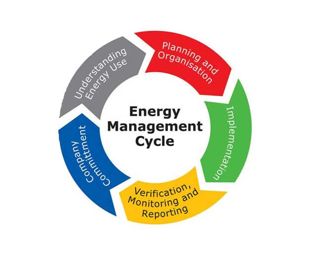 Energy Management System Provider In India Www