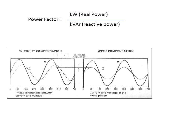 Power Factor Correction - Neptune India Limited